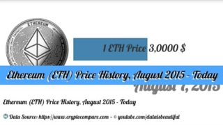 Ethereum (ETH) Price History, August 2015 – Today